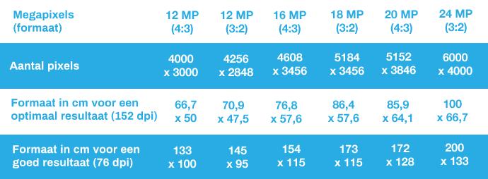 Tableau équivalence mégapixels dpi